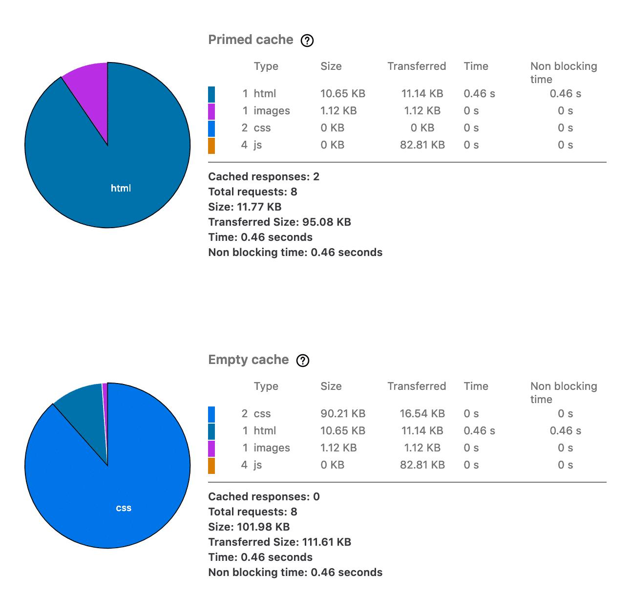 Ferramenta de análise de desempenho do Firefox