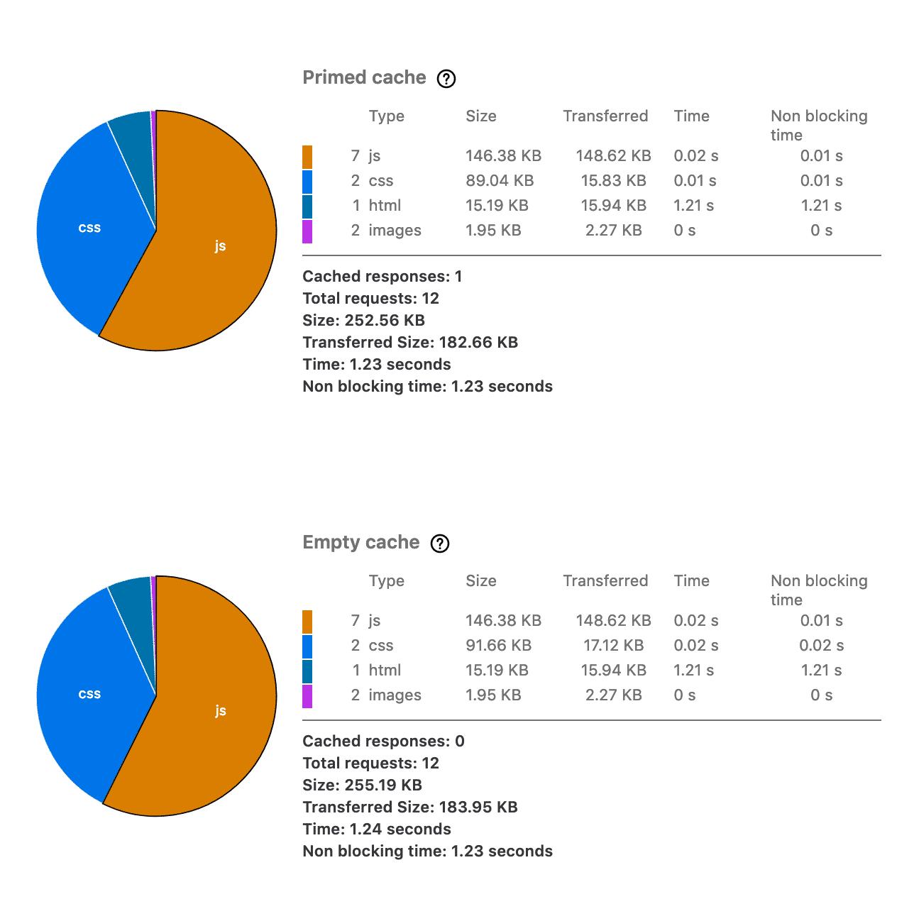 O Monitor Network do Firefox oferece um painel adicional que permite avaliar quanto tempo o navegador leva para fazer o download dos recursos das páginas