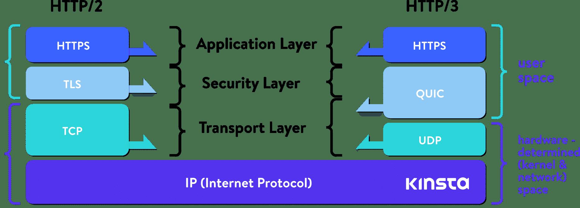 Pilha HTTP/2 versus pilha HTTP/3