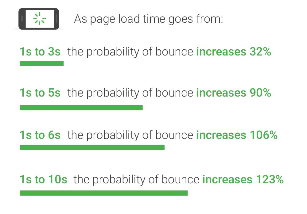 Velocidade das páginas móveis