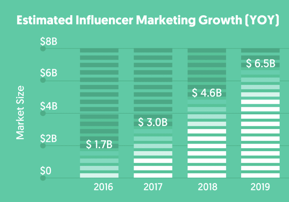 Crescimento do influencer marketing