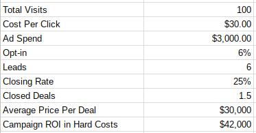 Custo do Google AdWords