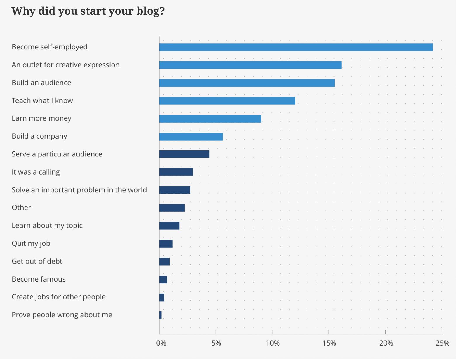 Por que você começou seu blog?