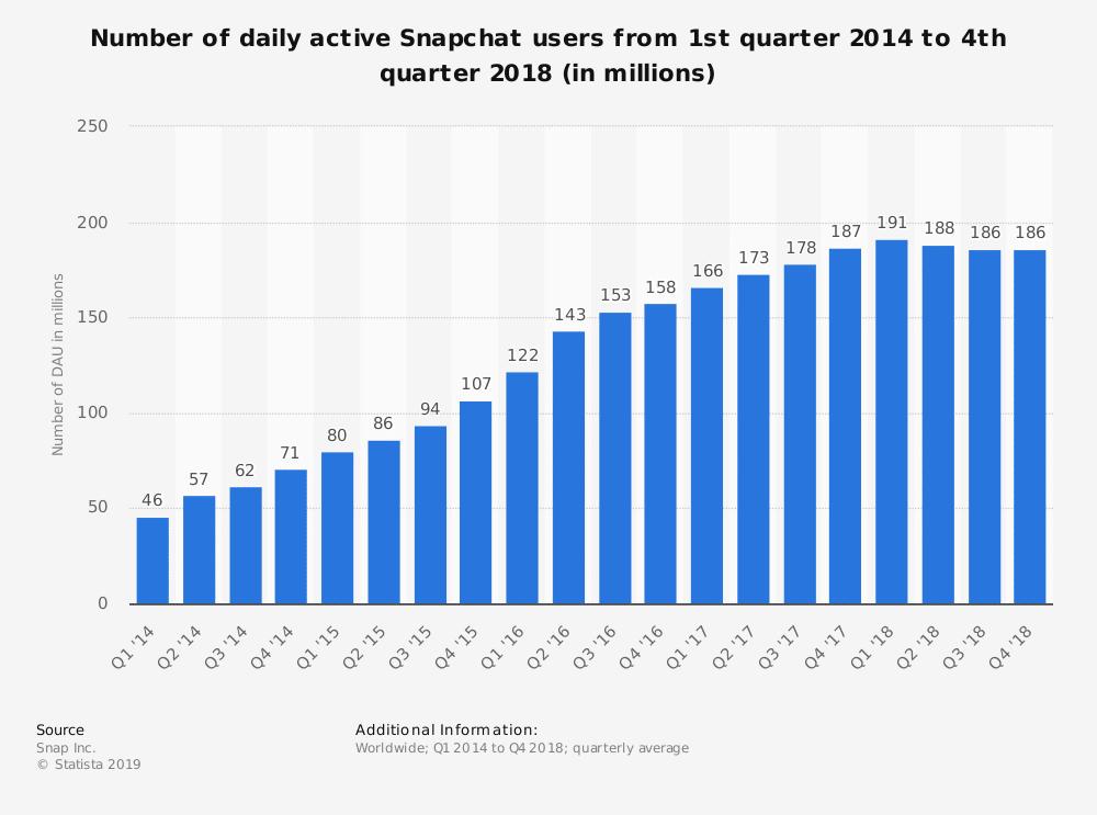 Usuários ativos diariamente no Snapchat