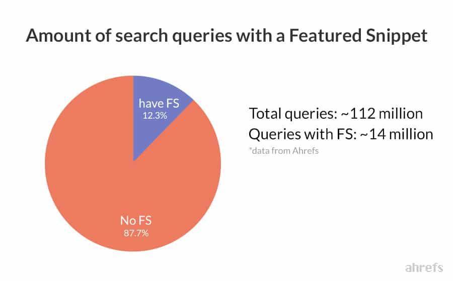 Consultas de pesquisas com snippets em destaque (Fonte da imagem: Ahrefs)