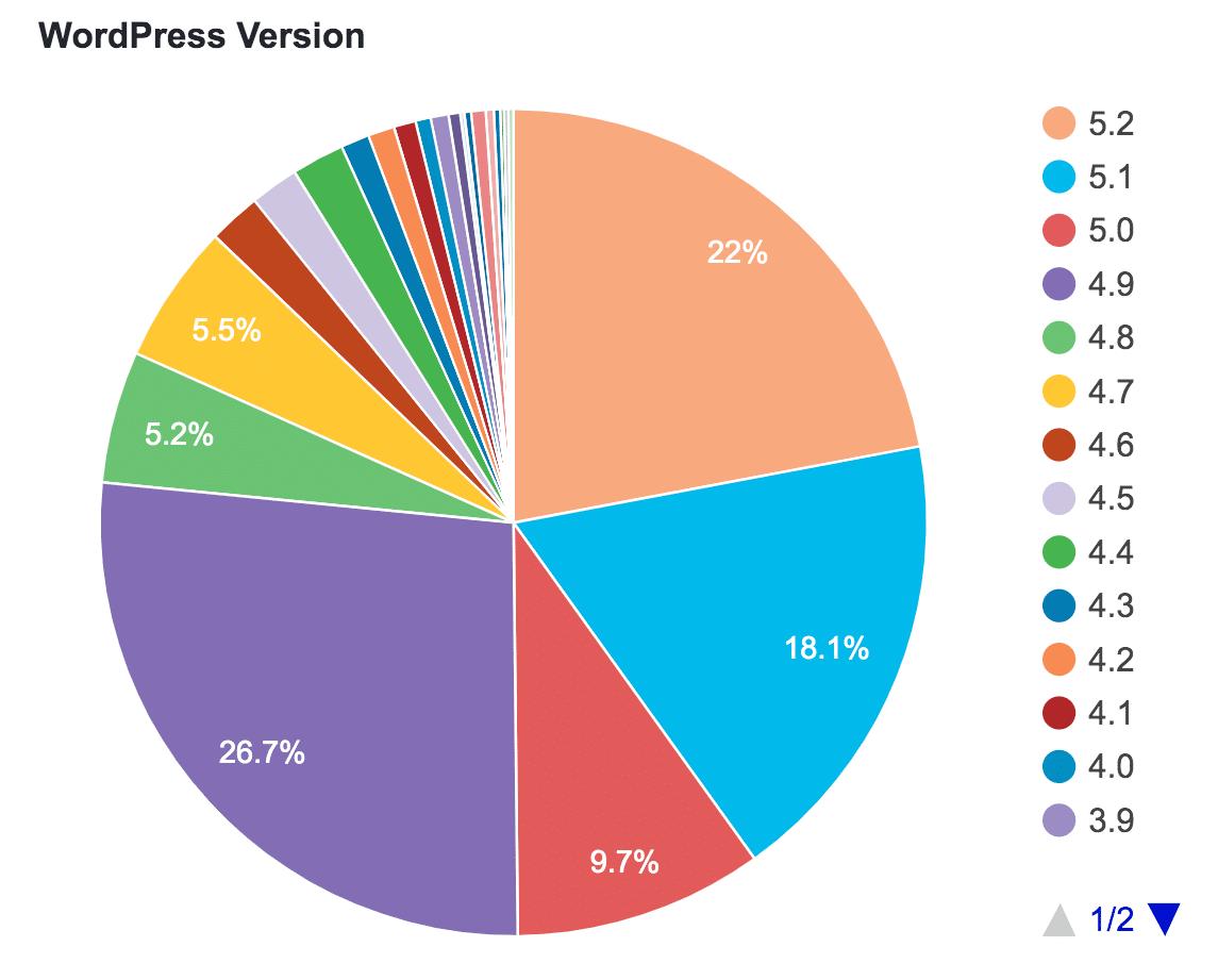Estatísticas de versão e utilização do WordPress