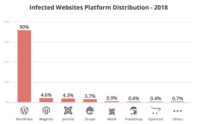 Plataformas infectadas em 2018