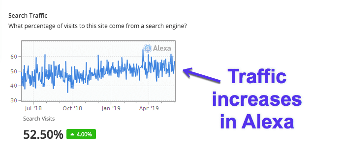 Aumentos de tráfego no Alexa