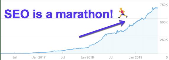 Gráfico de melhoria com SEO