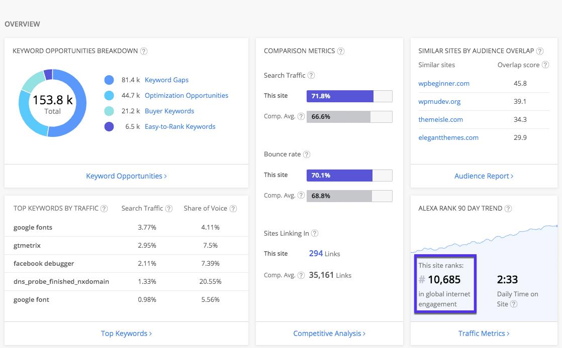 Verificador de rankings Alexa: resultados