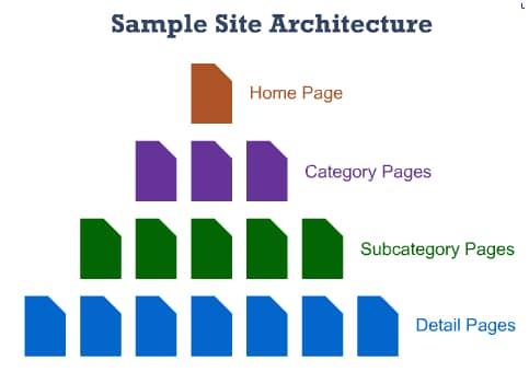 Exemplo de uma arquitetura de site clara