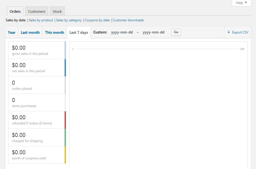 A guia Relatórios WooCommerce