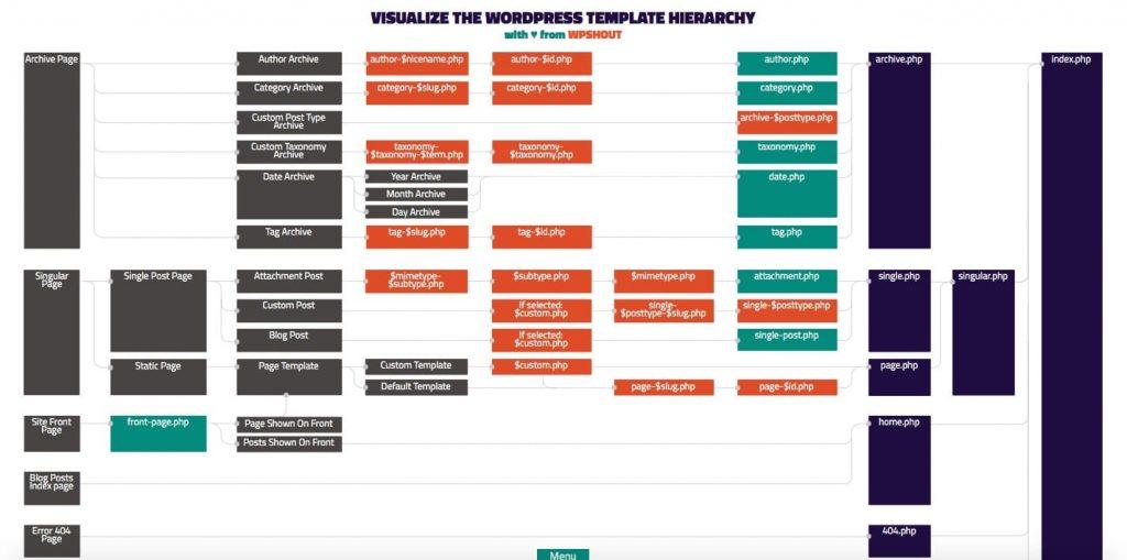 A hierarquia de modelos do WordPress