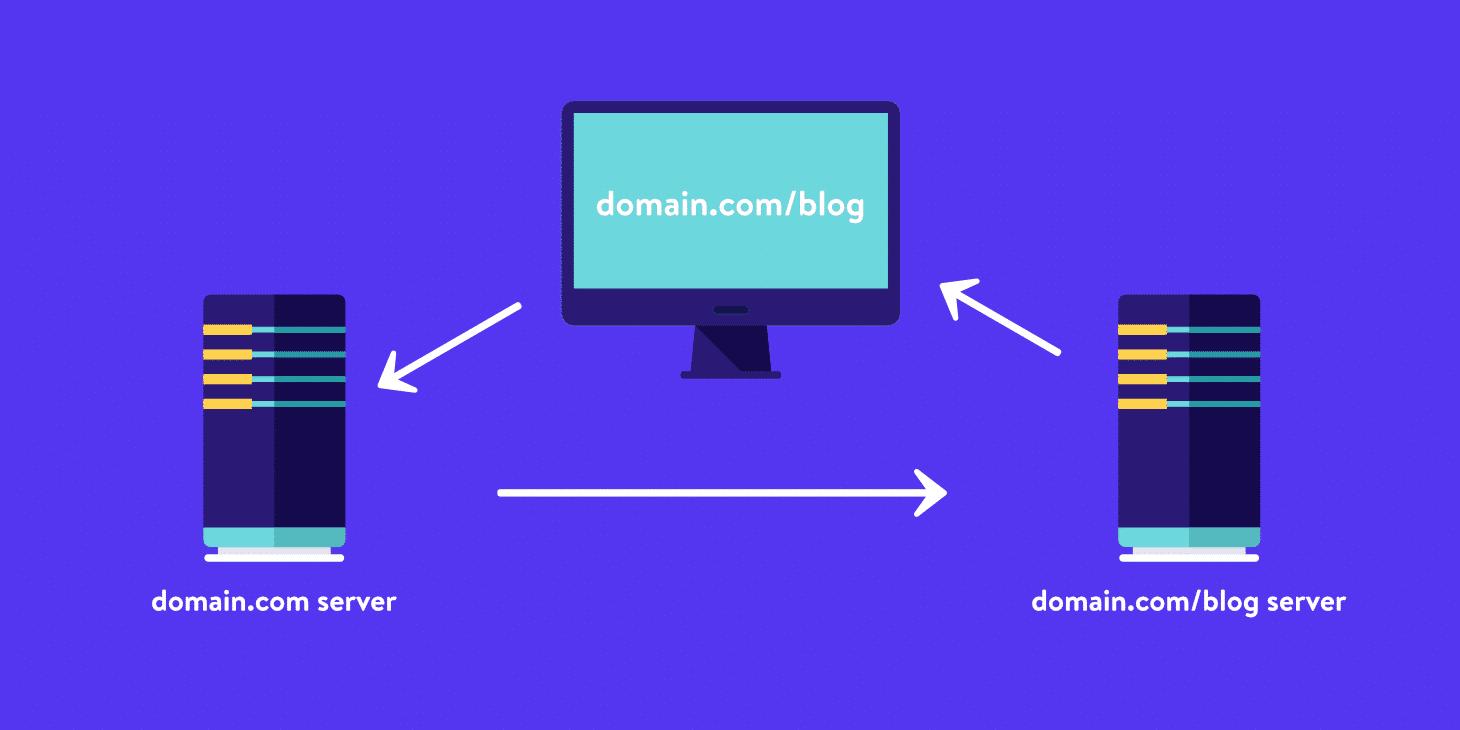 Como Carregar o Seu Site WordPress A Partir de um Proxy Reverso