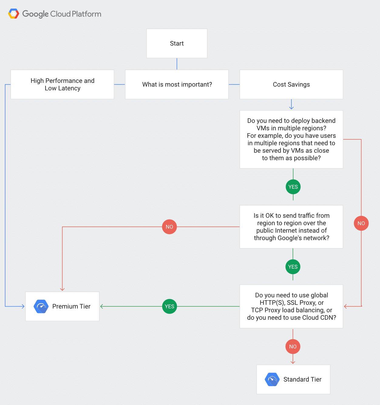 Árvore de decisão Network Service Tiers