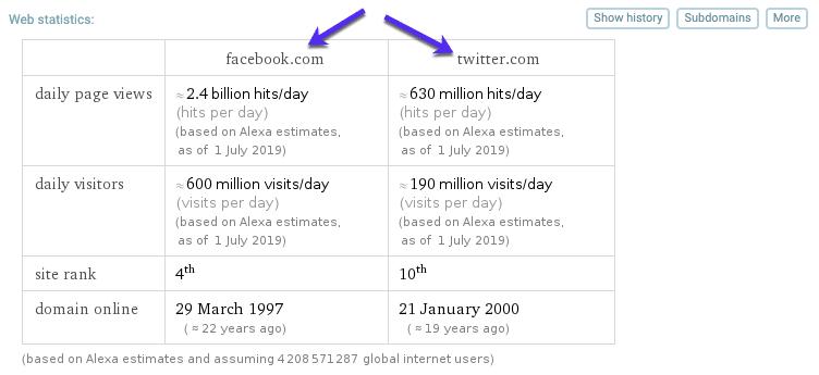 Comparação de sites com WolframAlpha
