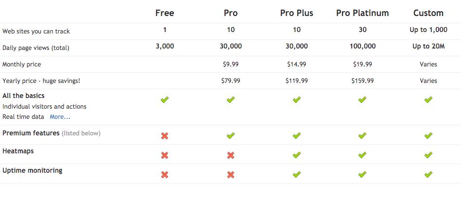 Preços Clicky