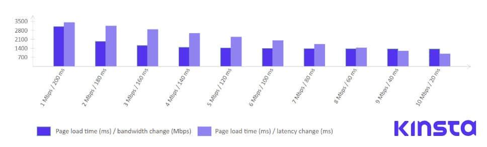Tempo de carga/alteração de largura de banda vs. Tempo de carga/alterações de latência