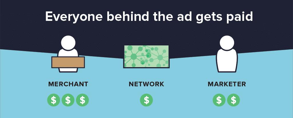 Como funciona o marketing de afiliados