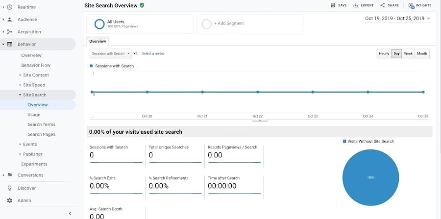 Dados de pesquisa do site no Google Analytics