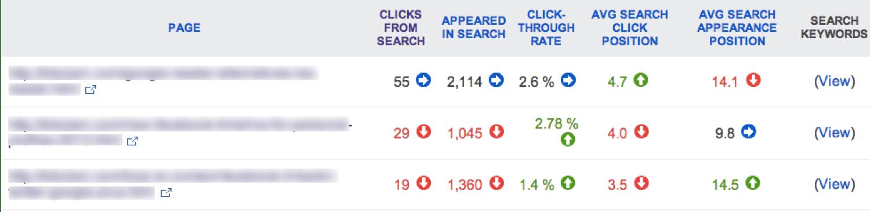 Relatório de tráfego de páginas no Bing