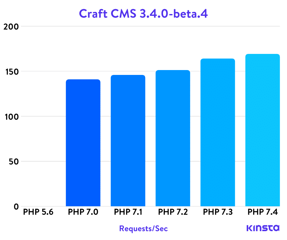 Benchmarks PHP do CMS Craft