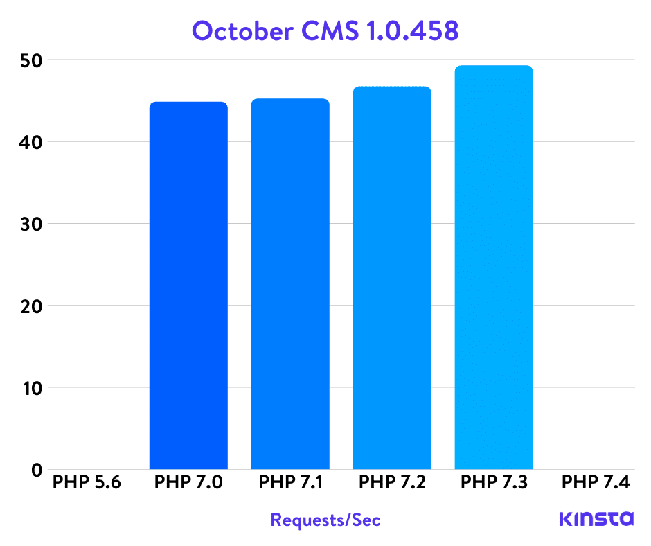 Benchmarks PHP do October CMS