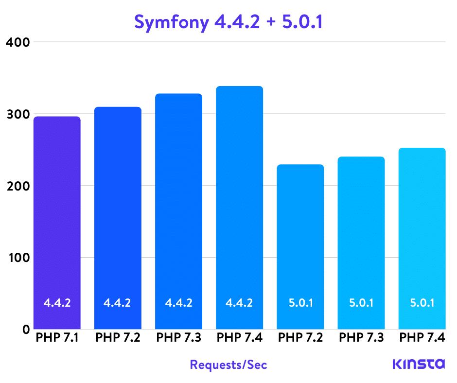 Benchmarks Symfony PHP