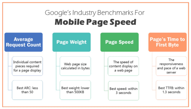 Benchmarks de velocidade de página móvel