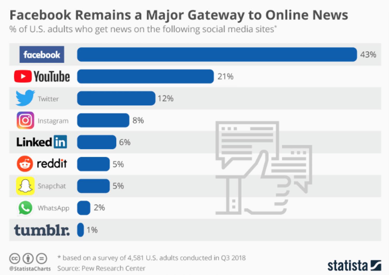 Estatísticas das redes sociais