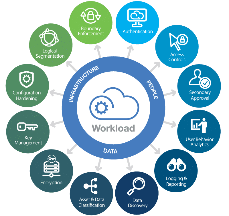 A Model for Securing Cloud Workloads