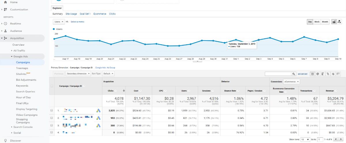 Painel de Controle do Google Analytics