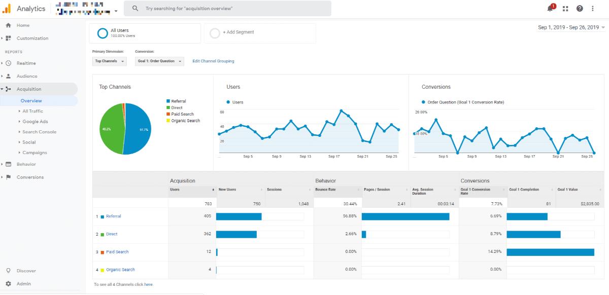 Quebra do Canal Google Analytics