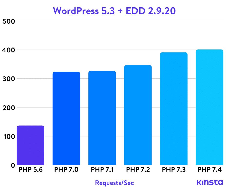 WordPress 5.3 + Easy Digital Downloads de Benchmarks PHP