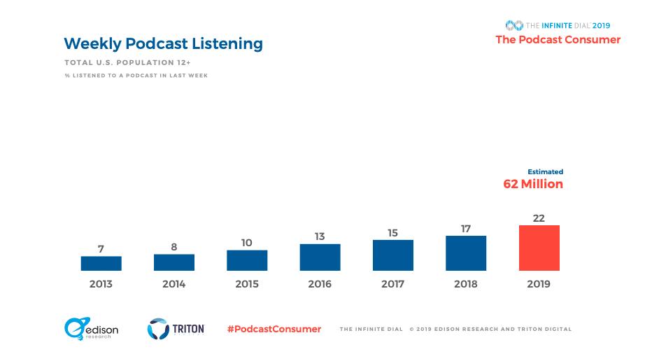 Estatísticas semanais de escuta de podcasts