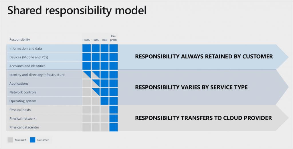 Modelo de Responsabilidade Compartilhada da Plataforma Azure Cloud