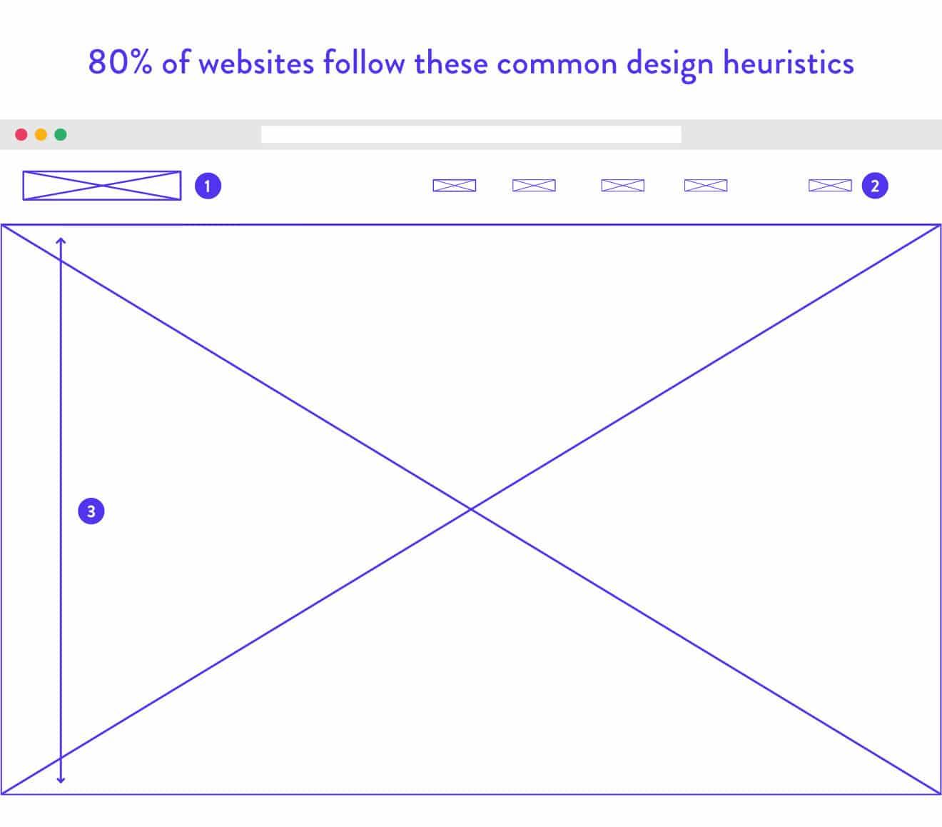 Padrões de web design