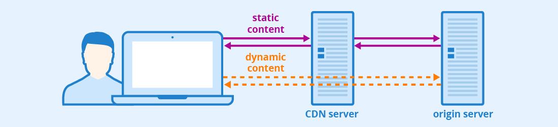 Os CDNs são perfeitos para fornecer conteúdo estático