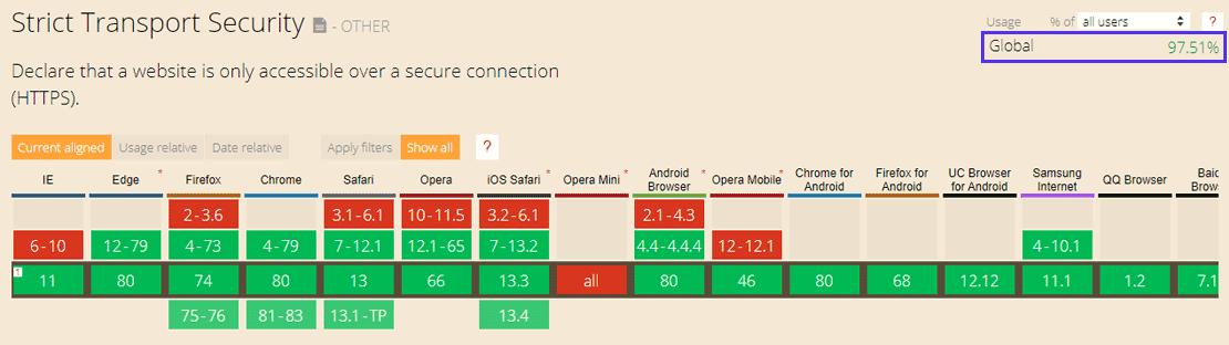 HSTS goza de amplo suporte em todos os principais navegadores
