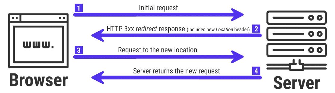 Redirecionamentos HTTP 3xx no trabalho