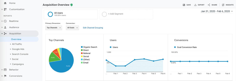 Relatório de aquisição do Google Analytics