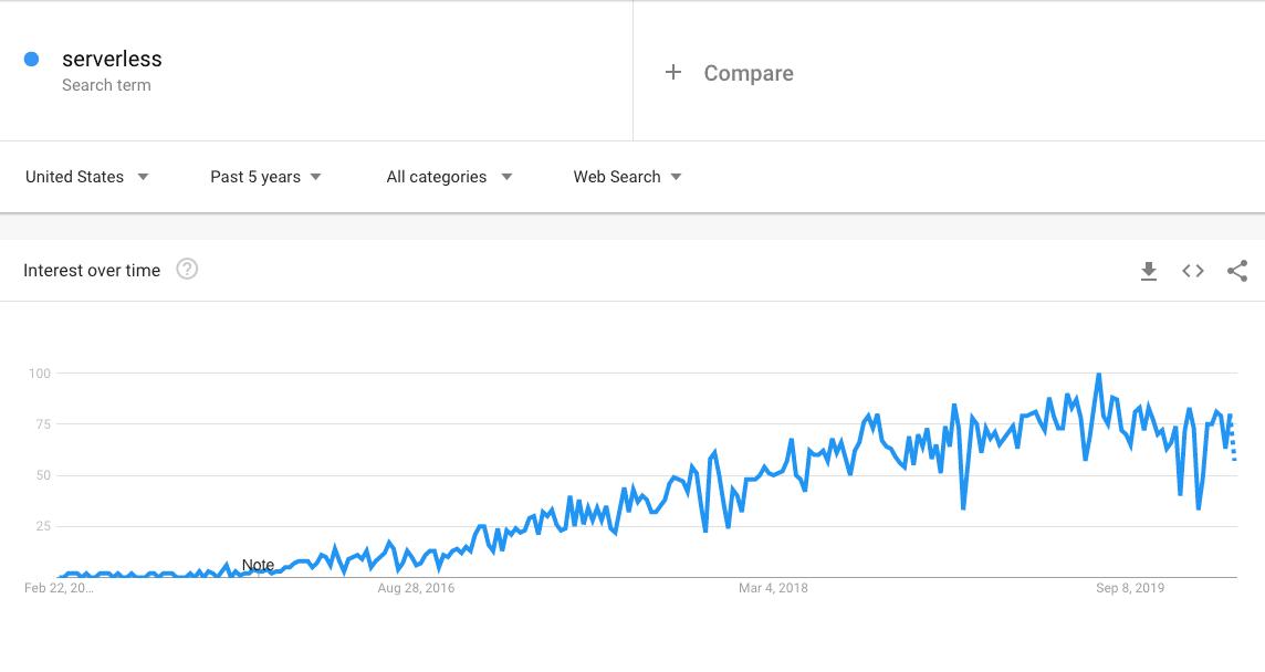 """Tendências para o termo """"sem servidor"""" no Google"""