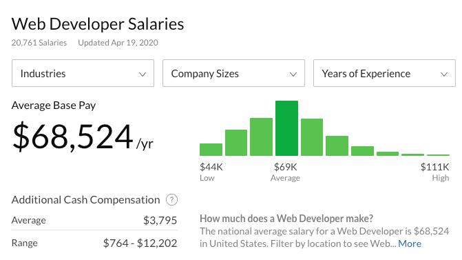 Dados da Glassdoor sobre o salário do desenvolvedor web