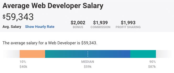 Dados da PayScale sobre o salário do desenvolvedor web