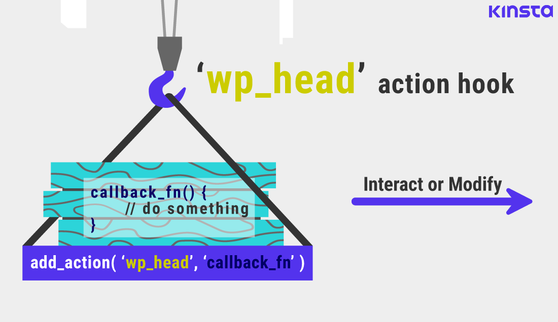 Exemplo de ligação à ação 'wp_head' no WordPress