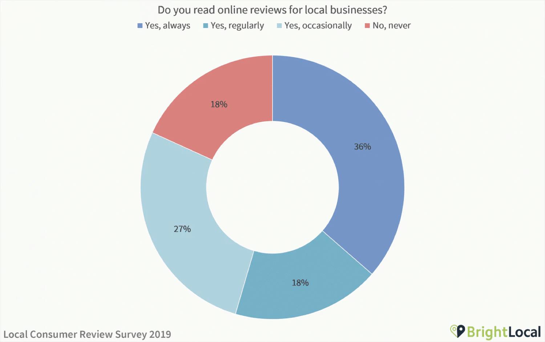 Resultados de um estudo de revisão do consumidor local
