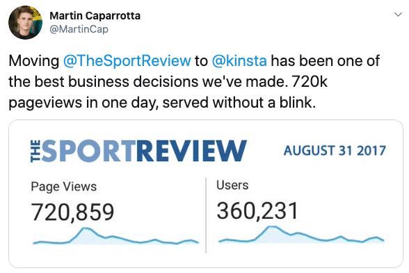 Tráfego diário para o site The Sport Review