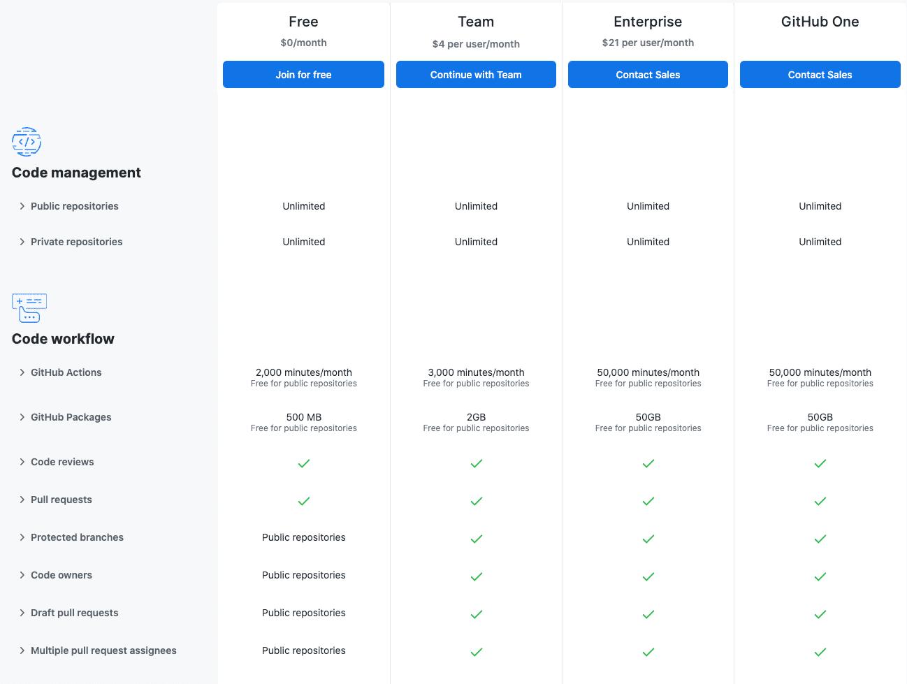 Os planos de preços da GitHub