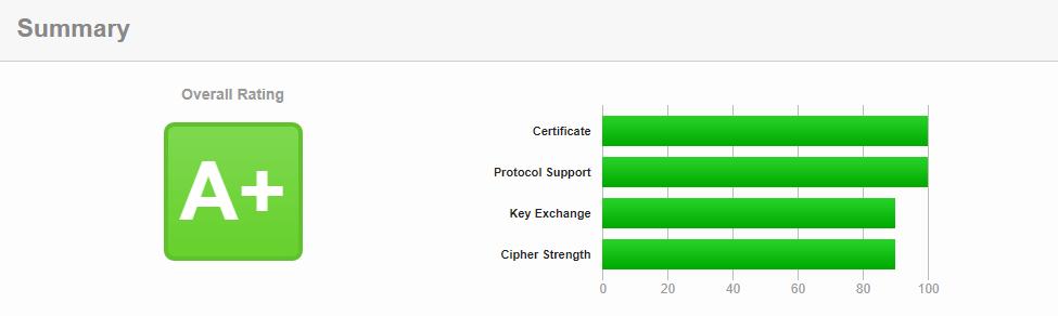 Os resultados de um teste SSL