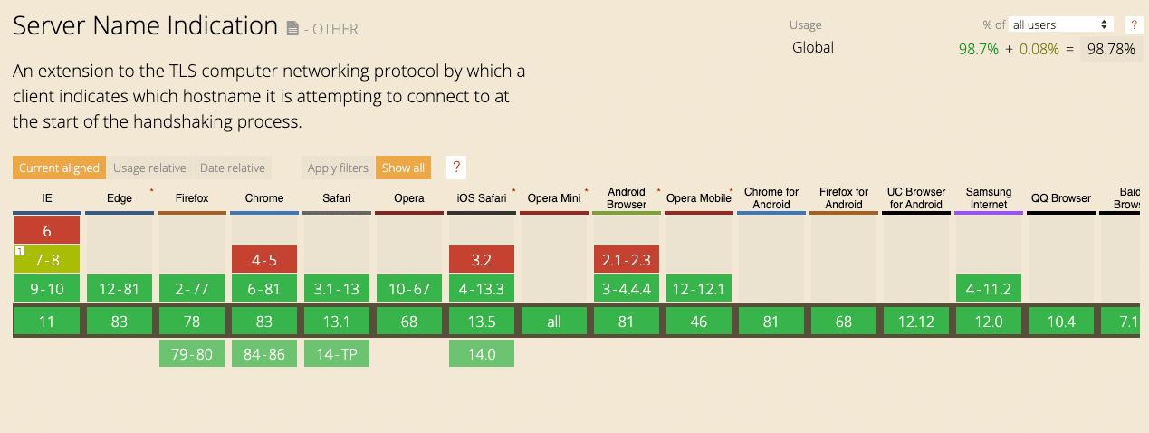 Tabela de suporte ao navegador SNI